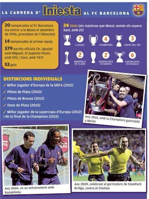 أحصائية اندريس انيستا في مسيرته الأحترافية مع #برشلونة