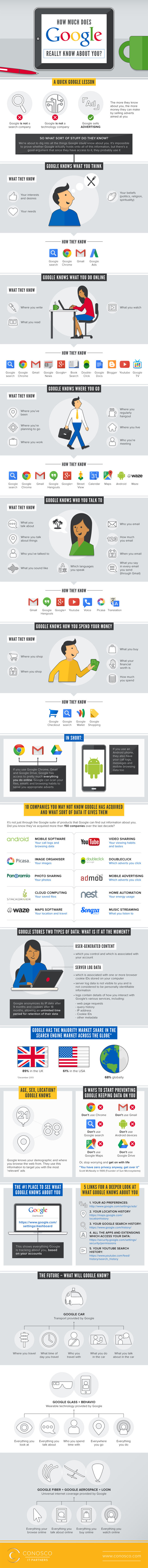 Big Brother Alert! What #Google Knows About Your Online Habits #Infographic