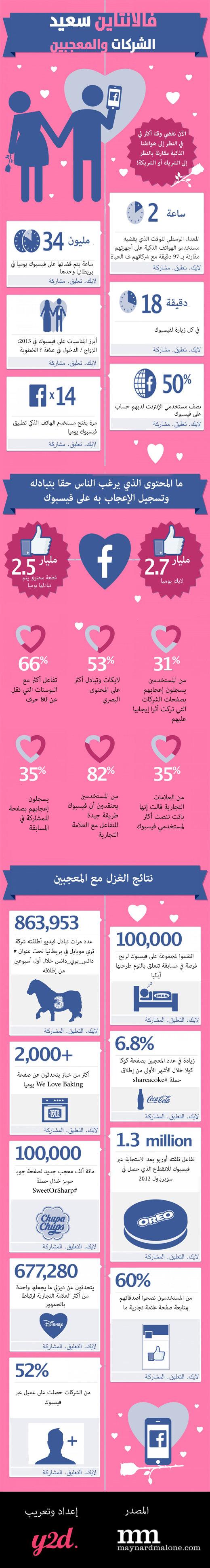 #انفوجرافيك علاقة الحب بين المعجبين والعلامات التجارية على الشبكات الاجتماعية