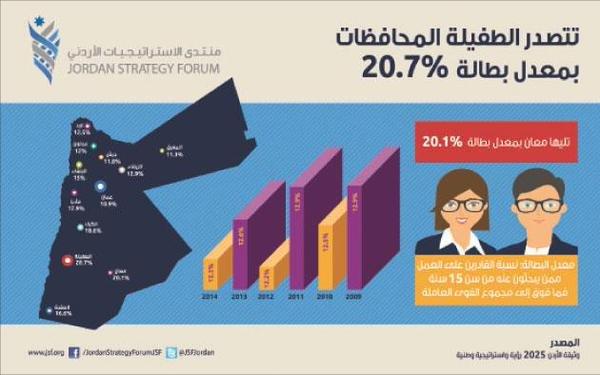 البطالة في الأردن الطفيلة تتصدر و عمّان الأقل نسبة #الأردن