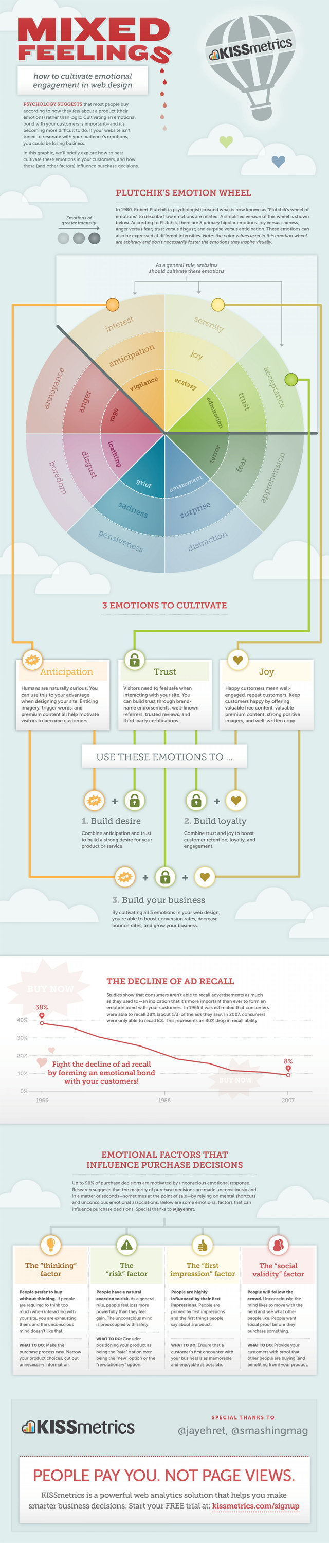 Web Design Psychology: 3 Things Your Site Must Make Your Visitors Feel #Infographic