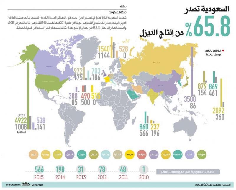 #السعودية تنتج ٦٥.٨٪ من إنتاج الديزل في العالم #انفوجرافيك