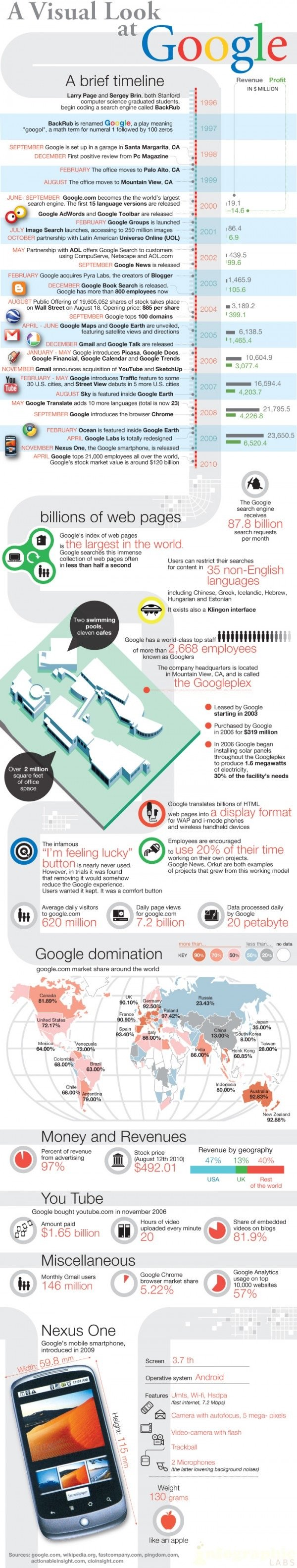 Google spends 2.8 Billion dollars on resesrch yearly #Infographic