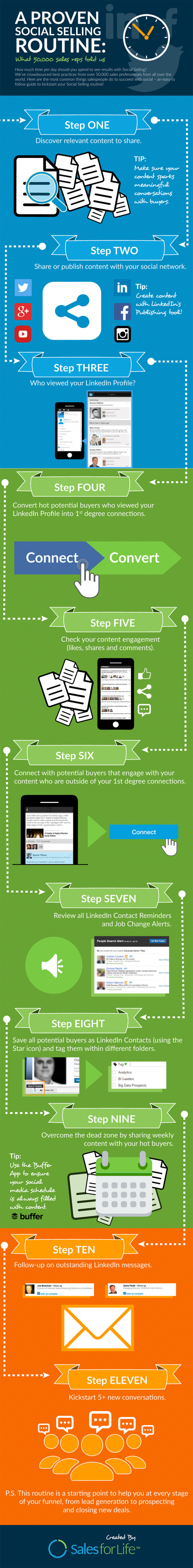 Advanced Social Media: How to Turn Followers into Customers #Infographic
