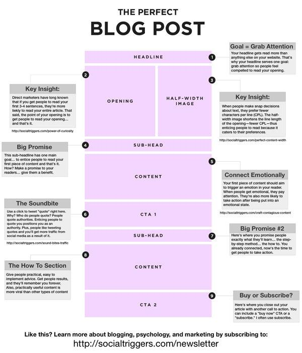 Want Better Blog Posts? Follow These 9 Steps for Success #Infographic