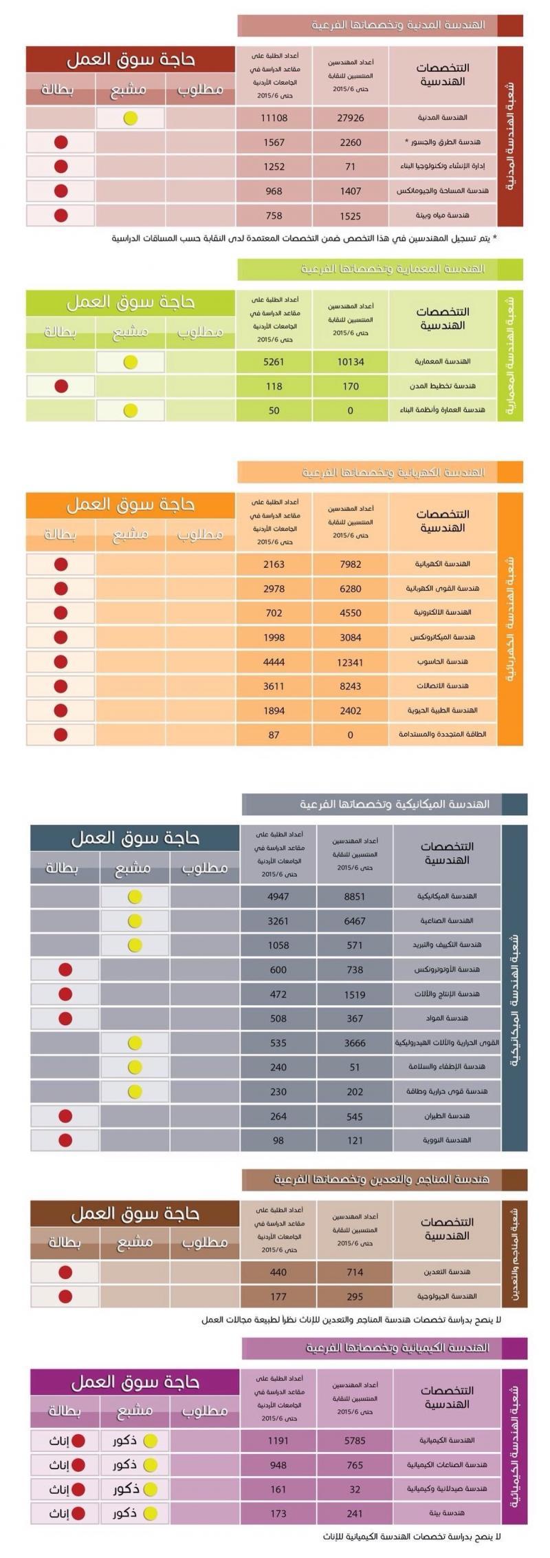 حالة سوق العمل للمهندسين في #الأردن