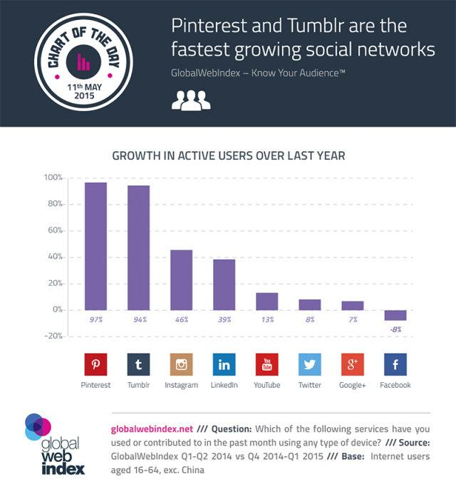 The Fastest Growing Social Networks in 2015: Where You Must be Active #Infographic