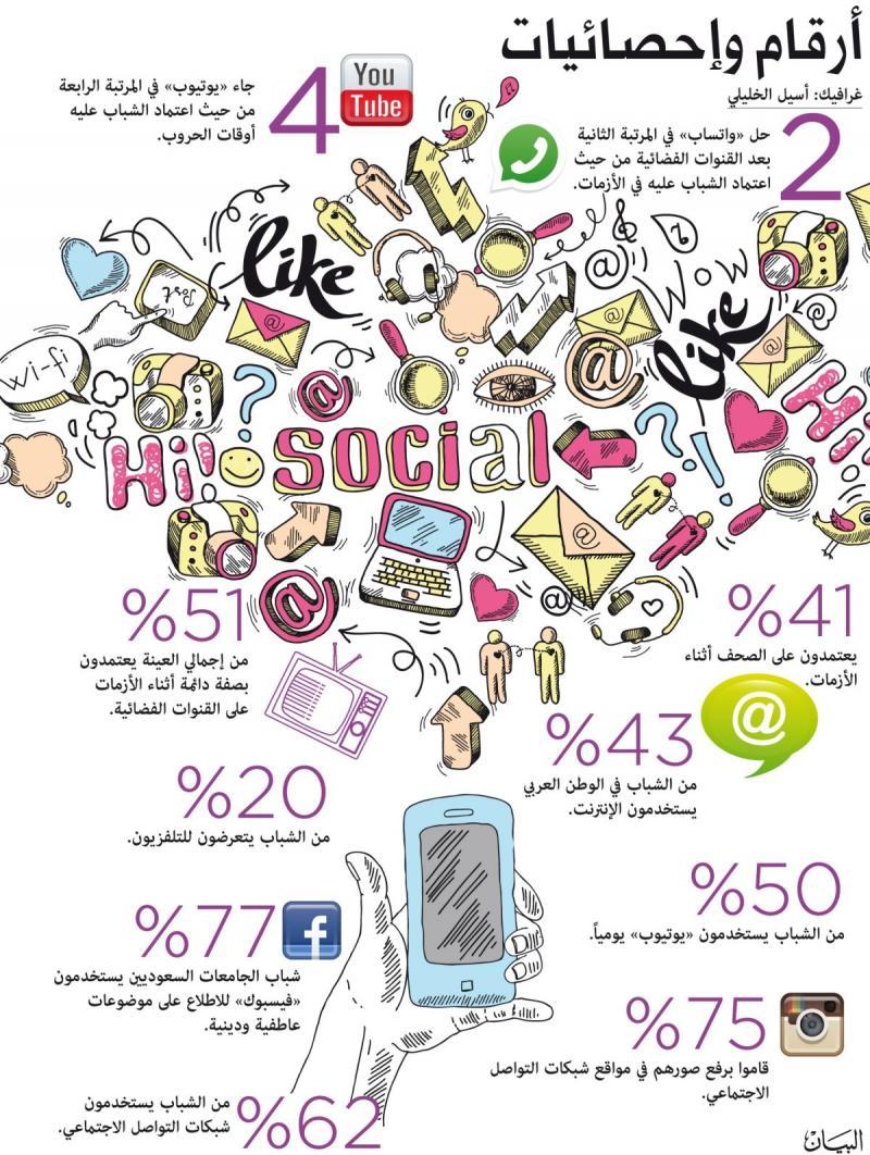 إحصائيات الإعلام الاجتماعي في الخليج العربي #انفوجرافيك #اعلام_اجتماعي