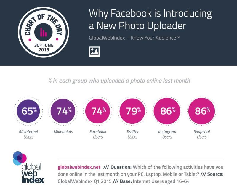 #infographic Why #Facebook is Introducing a New Photo Uploader
