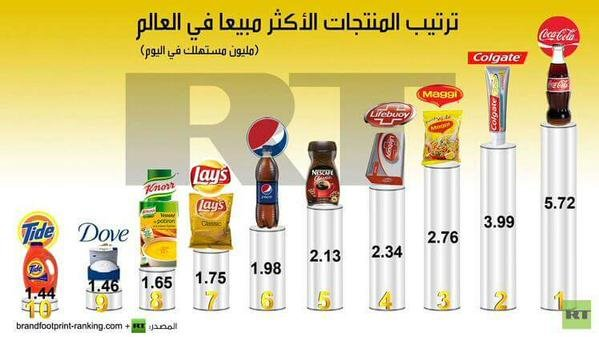 كوكاكولا اكثر المنتجات مبيعا في #العالم حسب احصاءات قناة روسيا اليوم#غرد_بصوره