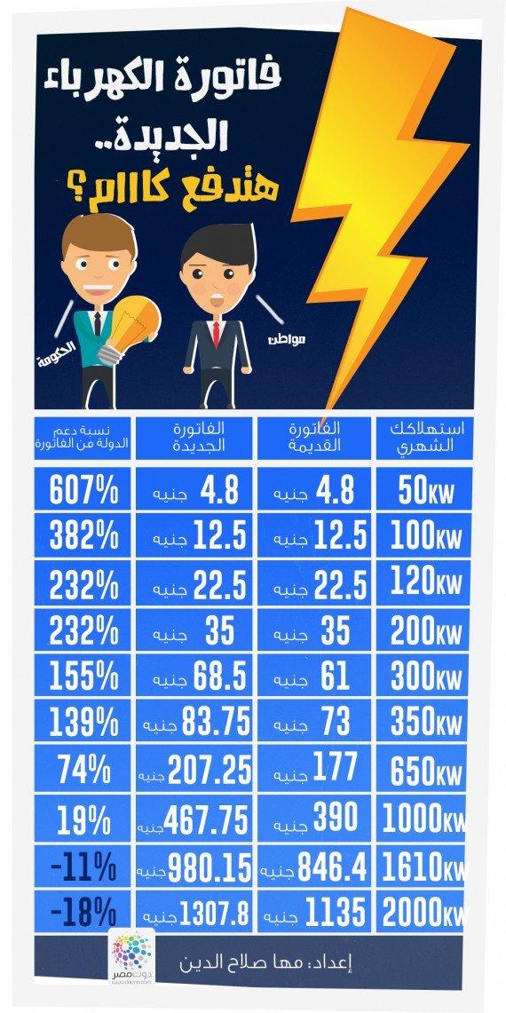 #انفوجرافيك فاتورة الكهرباء الجديدة. ياترى هتدفع كااام