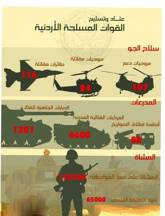 #انفوجرافيك القوات المسلحة الأردنية