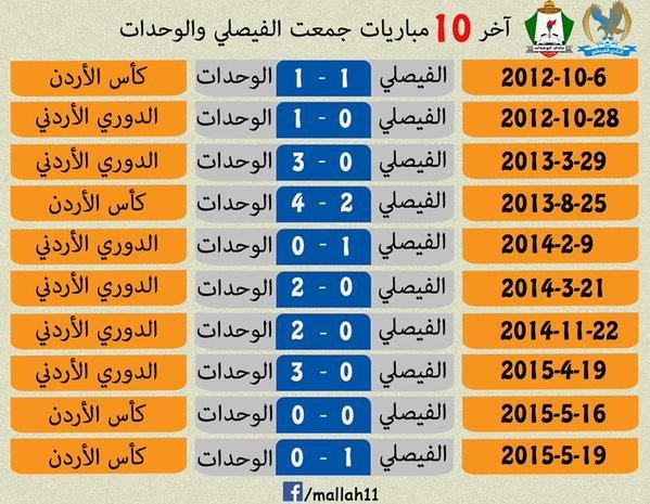 في آخر 10 مواجهات جمعت #الوحدات والفيصلي فاز الوحدات 6 مرات. #نادي_الوحدات_نادي_الابطال