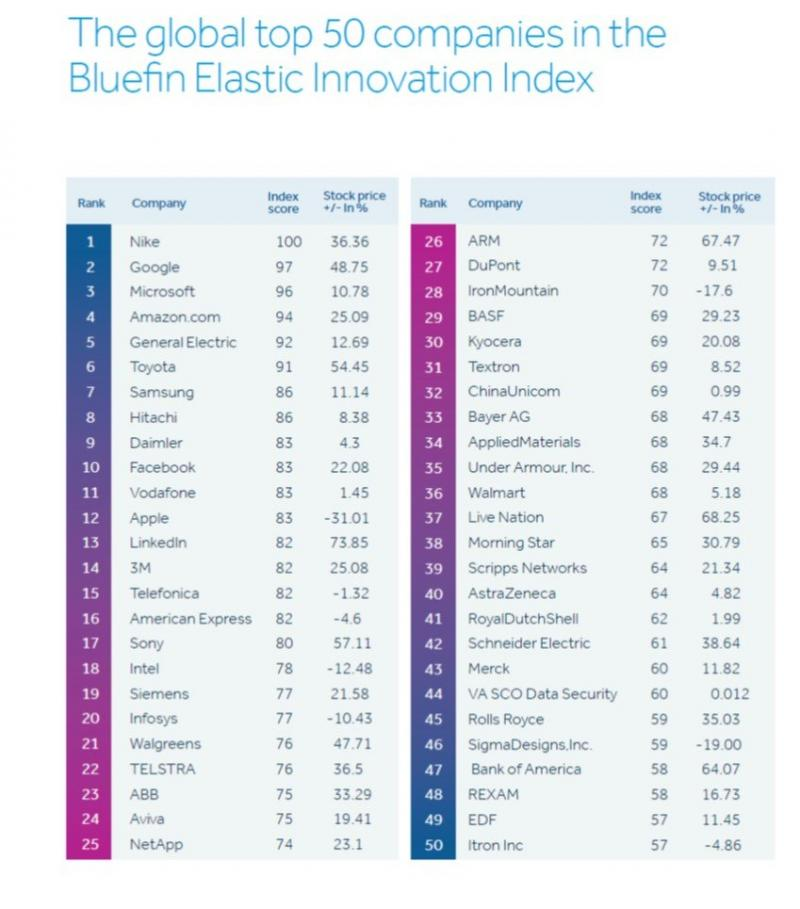The Global 50 Most Innovative Companies #Innovation