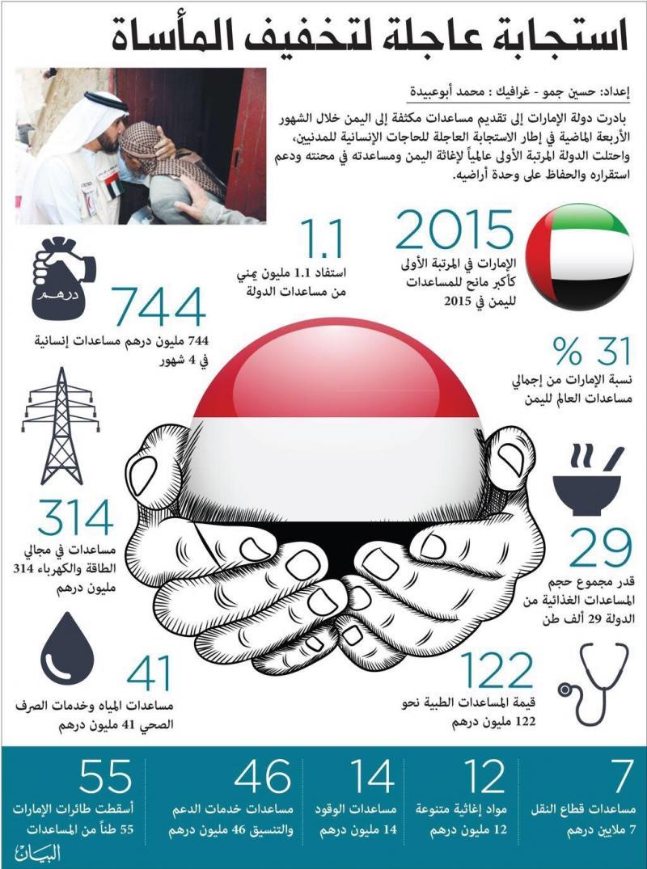 مساعدات #الإمارات لليمن #انفوجرافيك #اليمن