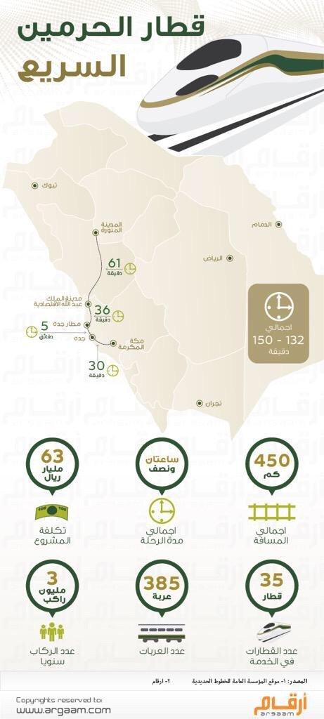 قطار الحرمين السريع #انفوجرافيك #السعودية