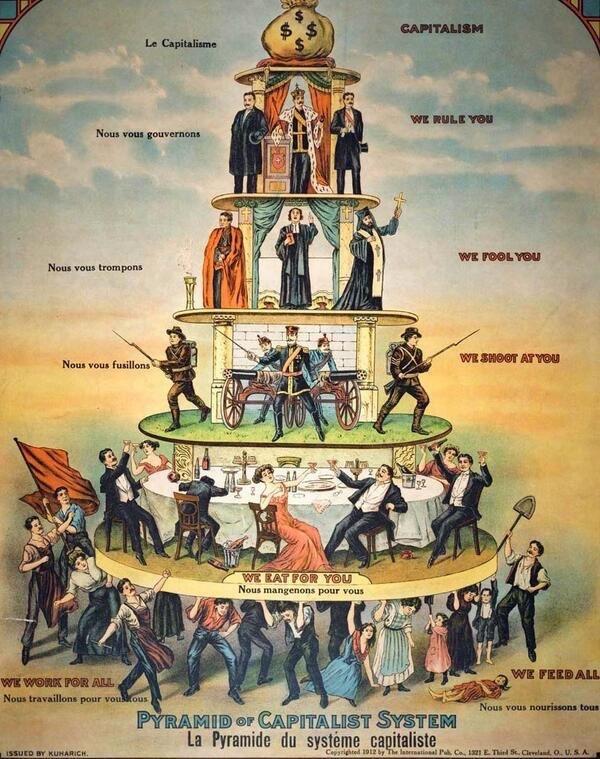 هرم الرأسمالية