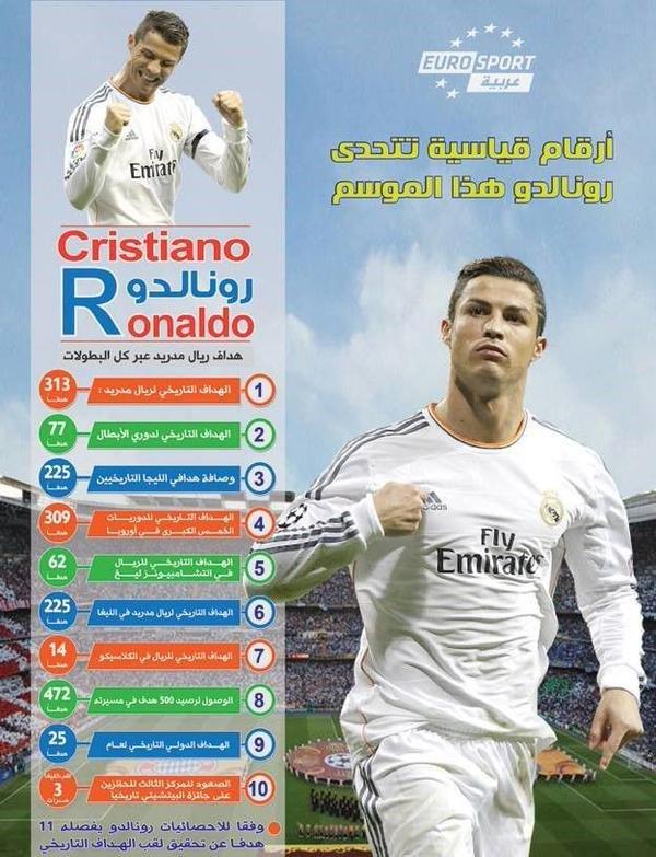 #انفوجرافيك 10 ارقام تمثل تحدياً ل #رونالدو في الموسم الجديد #ريال_مدريد