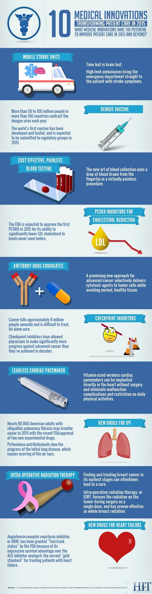 Ten Medical Innovations transforming patient care in 2015 #Infographic