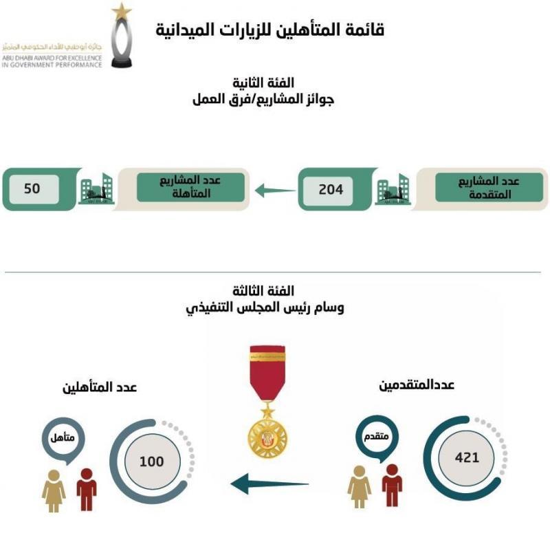المتأهلون لجائزة #أبوظبي للأداء الحكومي المتميز - الأفراد والمشاريع/فرق العمل