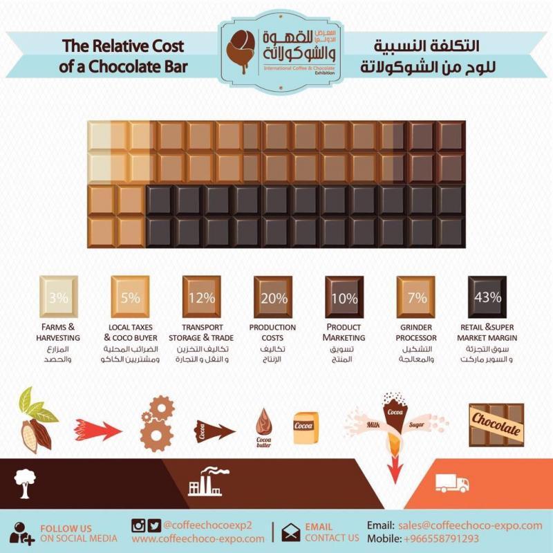 التكلفة النسبية للوح من الشوكولاتة #انفوجرافيك