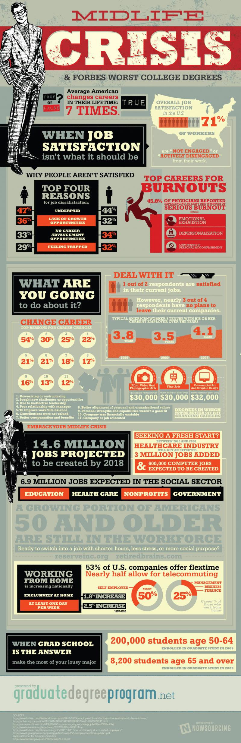 Midlife Crisis and #Forbes worst college degrees #Infographic