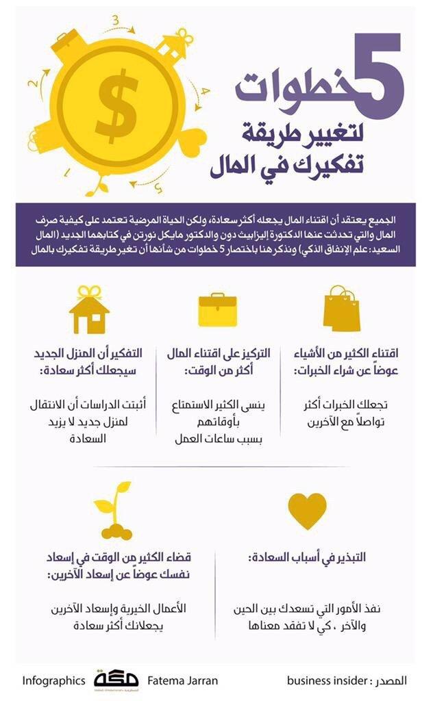 #انفوجرافيك خطوات لتغيير طريقة تفكيرك في المال