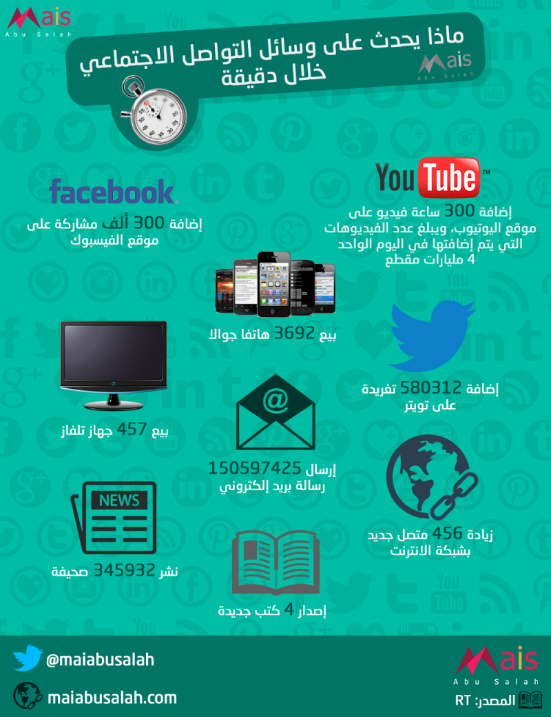 ماذا يحدث على وسائل التواصل الاجتماعي خلال دقيقة؟ #انفوجرافيك