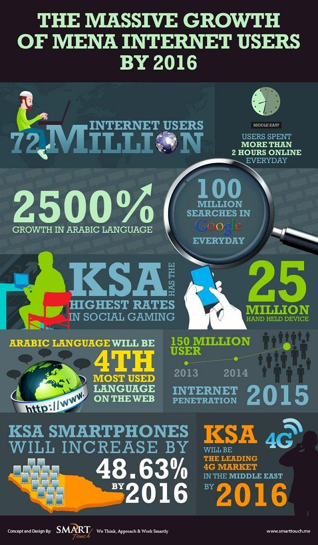 The Massive growth of #MENA internet users by 2016 #Infographic