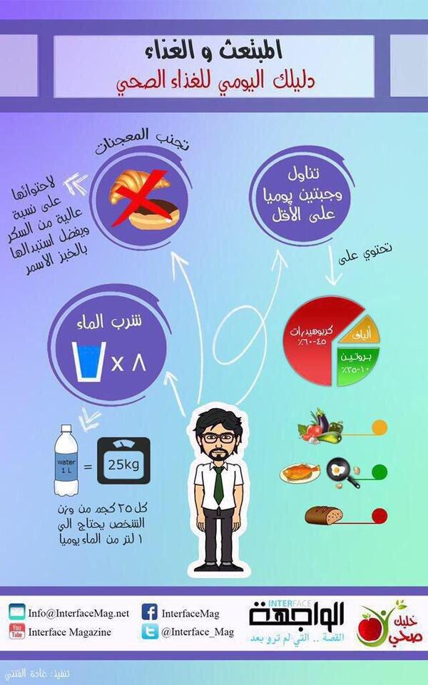 دليل المبتعث اليومي للغذاء الصحي #انفوجرافيك #صحة