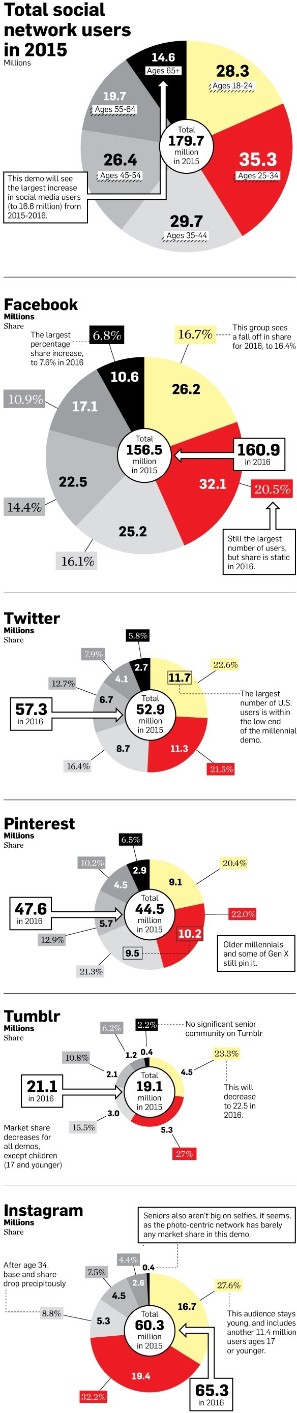 Who Will Be Using Each Social Platform Next Year? #Infographic