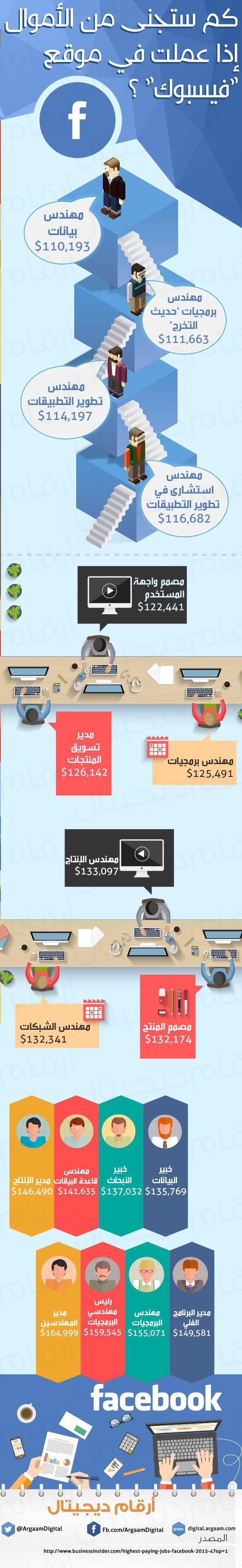 #انفوجرافيك كم ستجني من الأموال إذا عملت في #فيسبوك ؟ #اعلام_اجتماعي