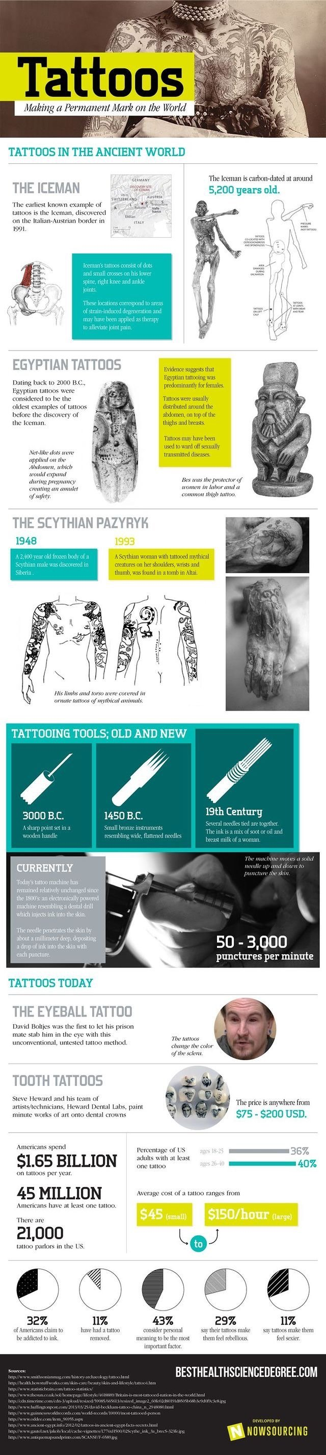 Tattoo #Infographic that tells you all what you need to know about #Tattoos