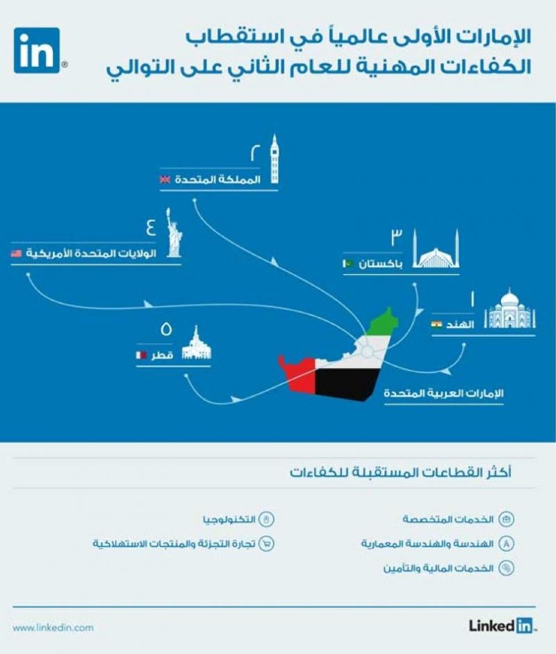 #الإمارات الأولى عالميا في استقطاب الكفاءات المهنية ٢٠١٥ #انفوجرافيك