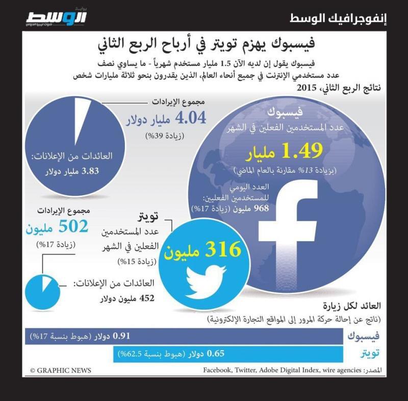 #فيسبوك يهزم #تويتر في الأرباح ٢٠١٥ #انفوجرافيك