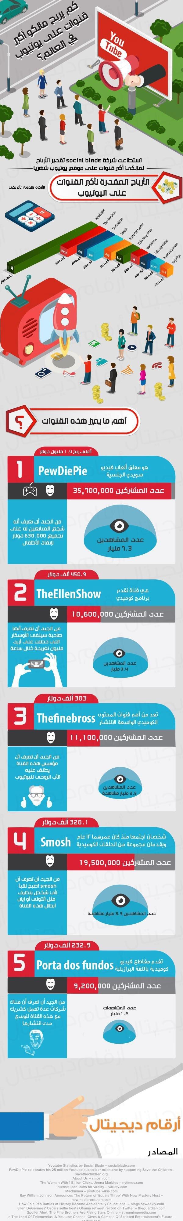 كم يربح مالكو أكبر القنوات على #يوتيوب في العالم؟ #انفوجرافيك