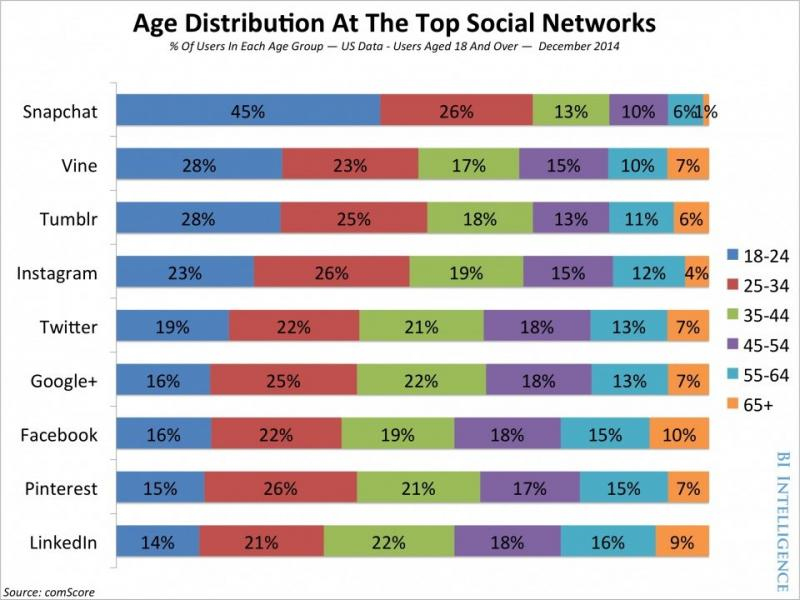 Age distribution at the top social networks #Infographic