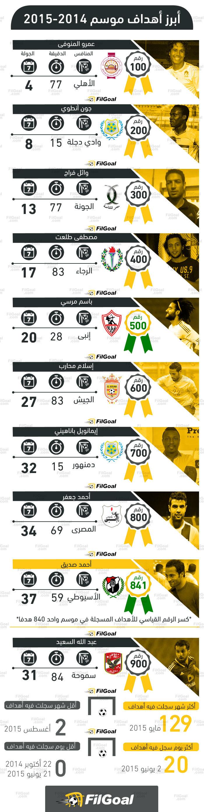 #انفوجرافيك في الجول حكاية 10 أهداف تاريخية في موسم الدوري المصري #كوره