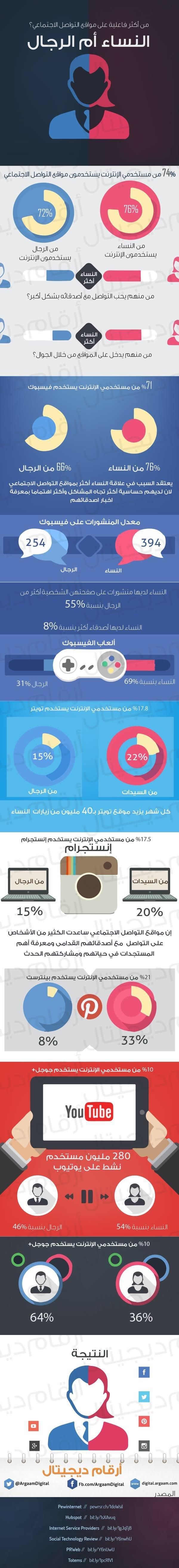 من الأكثر فاعلية على مواقع التواصل الاجتماعي: النساء أم الرجال؟ #انفوجرافيك