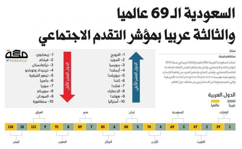 ترتيب الدول العربية على مؤشر التقدم الاجتماعي #انفوجرافيك