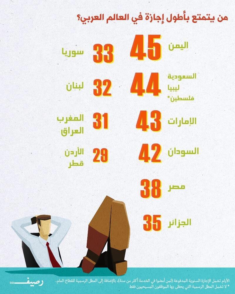 من يتمتع بأطول إجازة في العالم العربي؟ #انفوجرافيك
