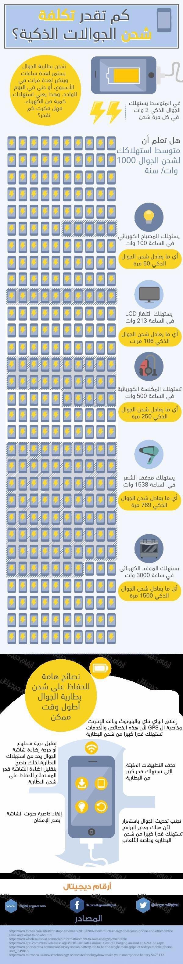 كم تقدر تكلفة شحن الجوالات الذكية #انفوجرافيك #جوال