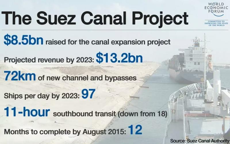 Facts about the new #suezcanal