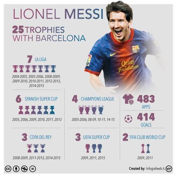 ليونيل ميسي يحقق لقبه رقم 25 مع برشلونة #ميسي #برشلونه_اشبيليه #برشلونة