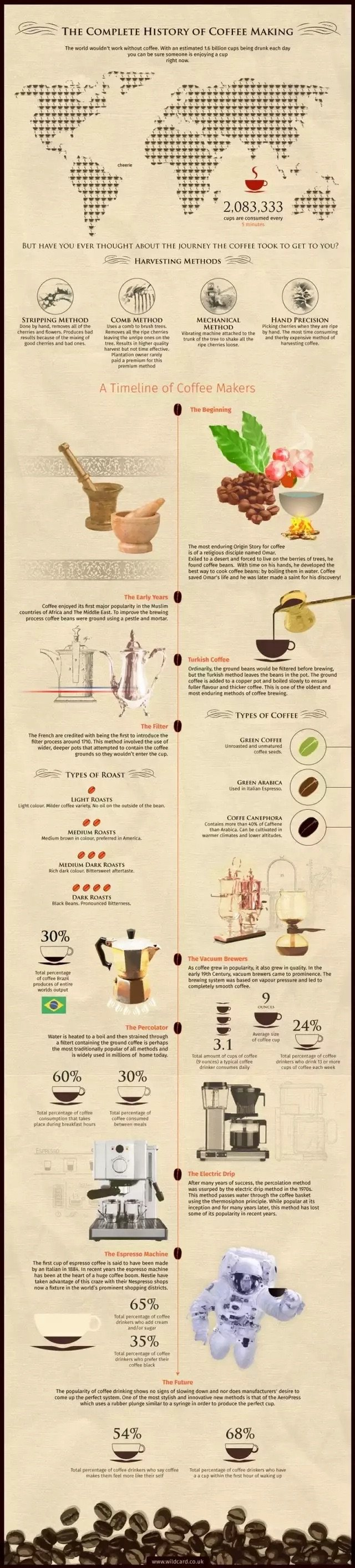 The historical timeline of coffee #Infographic