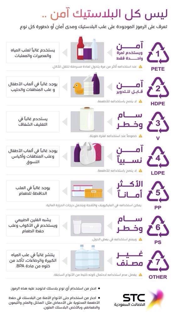 تصنيف العبوات البلاستيكية تبعا لأمانها على الصحة والبيئة