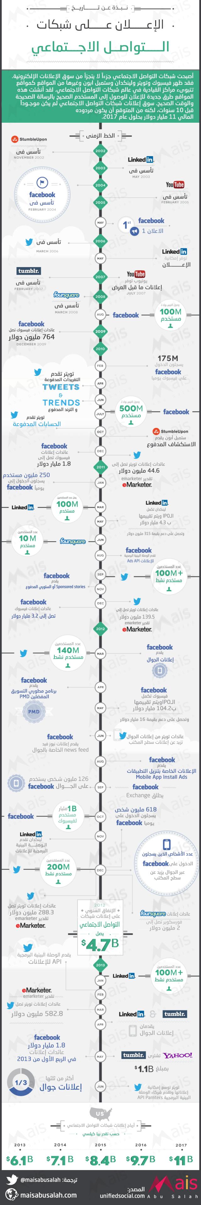 تاريخ الإعلان على شبكات الإعلام الاجتماعي #انفوجرافيك