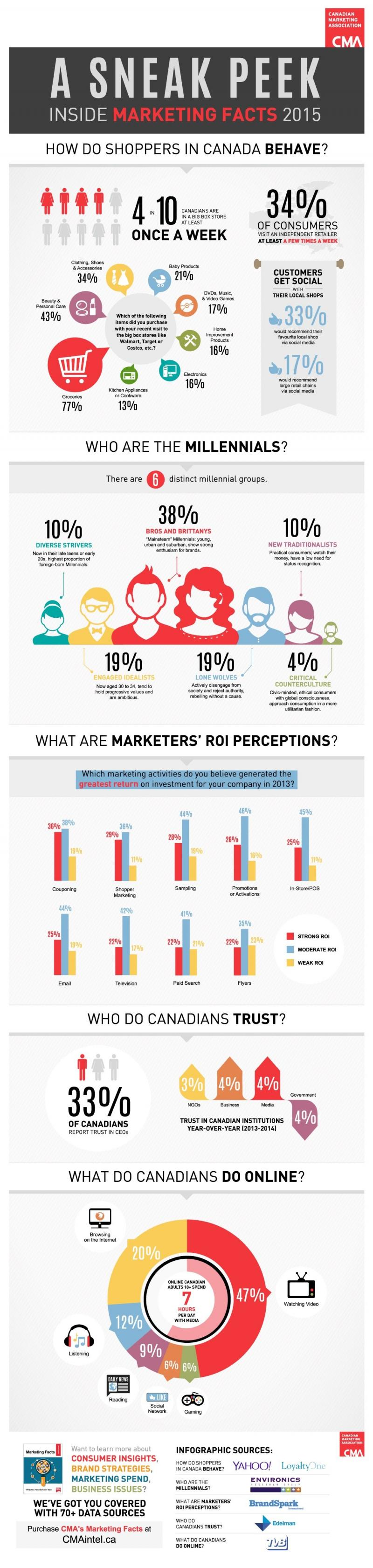 Different Species of Millennials #Infographic