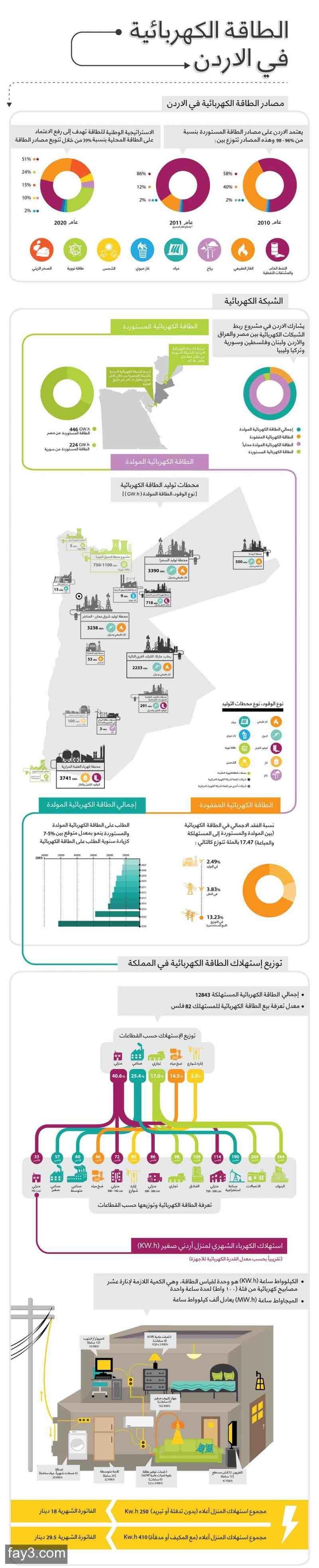 #انفوجرافيك الطاقة الكهربائية في الاردن