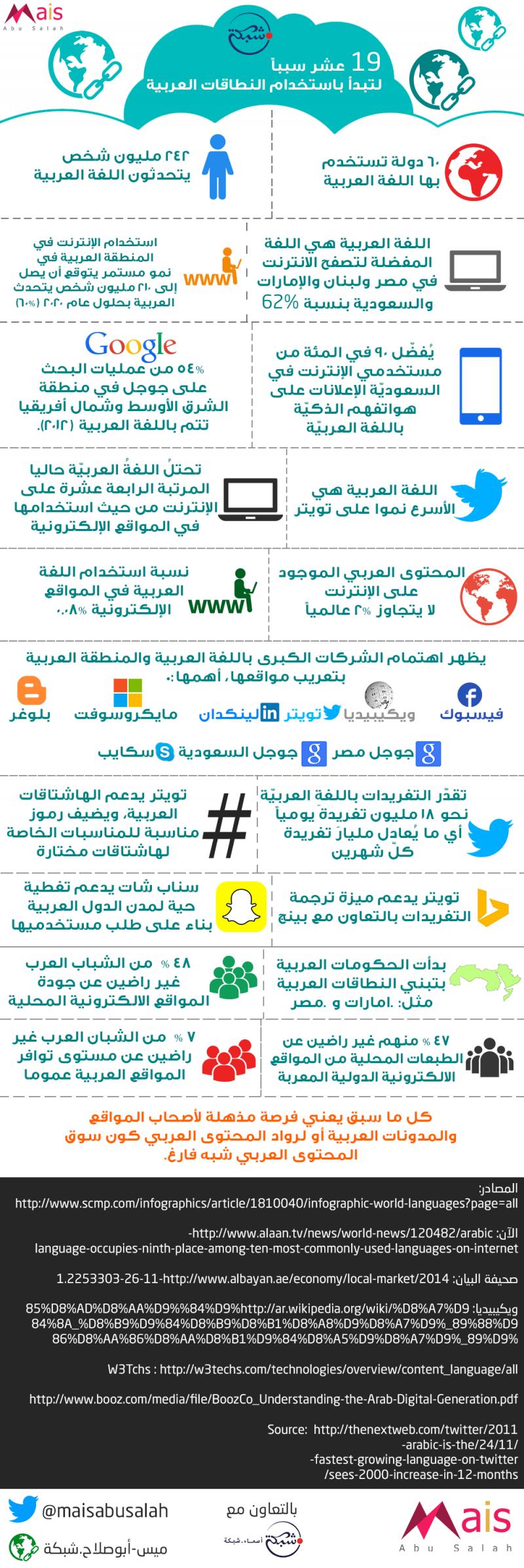 19 سبباً لتبدأ باستخدام النطاقات العربية #انفوجرافيك